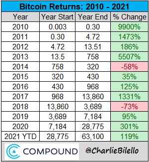 Bitcoin returns over the last decade