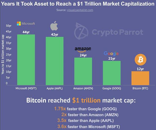 Reaching the $1 trillion market cap