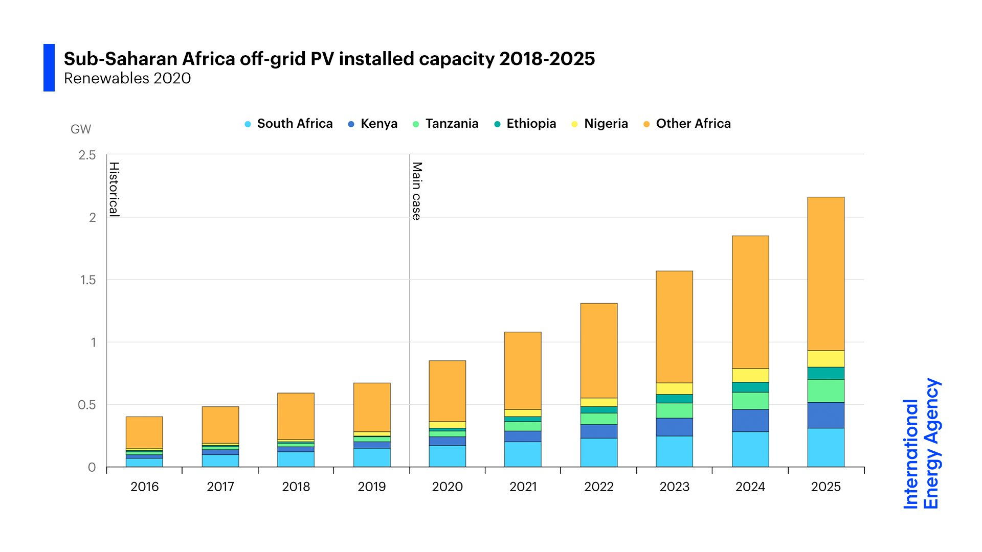 Sub-Saharan Africa off-grid PV offering easier access to electricity