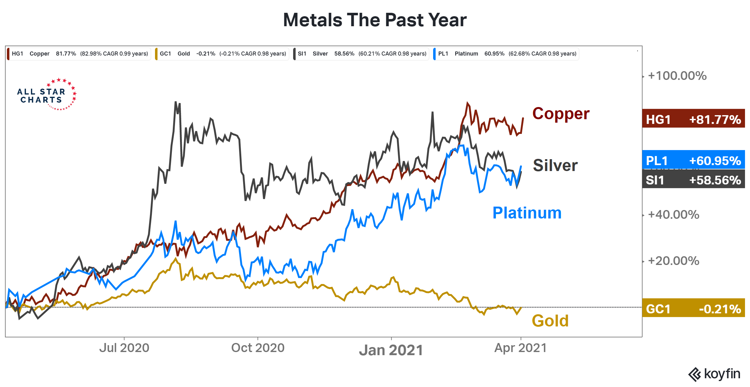 Metals in the past year: gold did not perform well