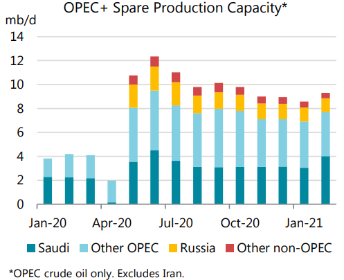 OPEC bets that crude oil demand will recover as fast as output returns