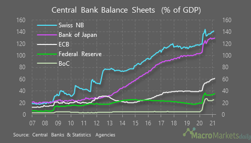 Different central banks, different balance sheets