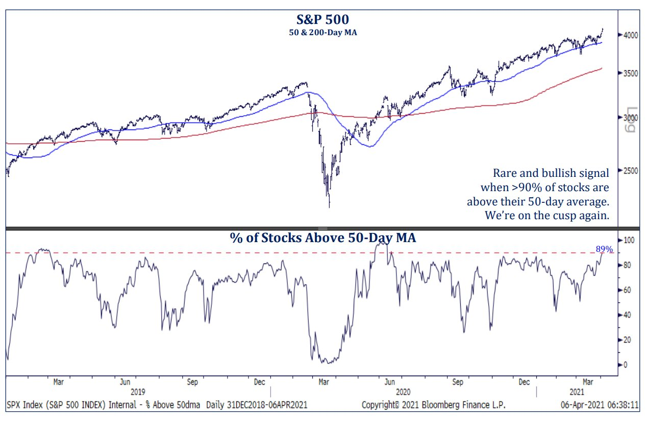 Is the S&P 500 overvalued?