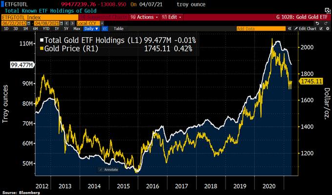 Gold's poor start in 2021 could worsen
