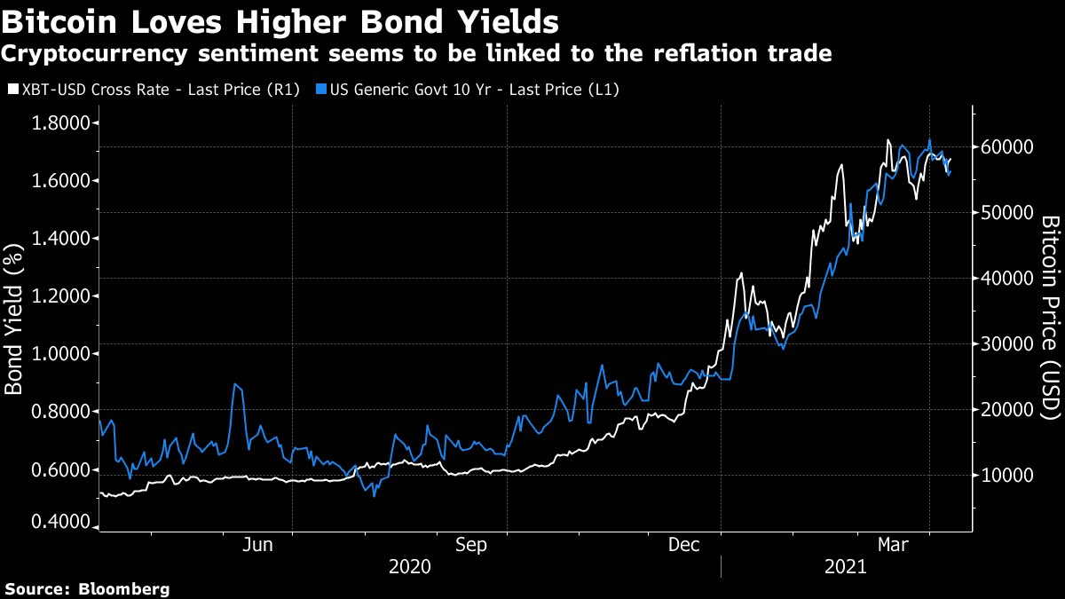 Bitcoin enjoys higher bond yields