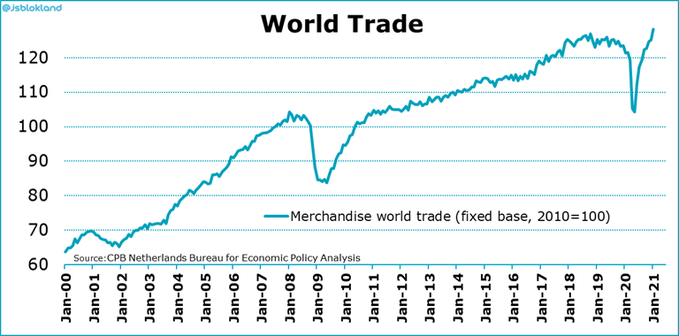 Signs of recovery: the world trade is now above pre-Covid levels
