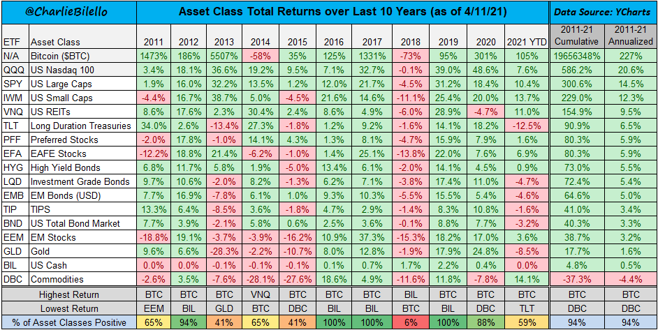The different asset classes returns in the last 10 years