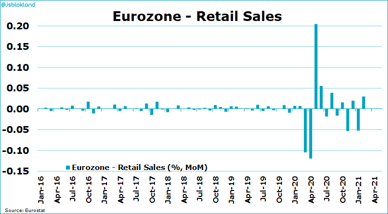 Eurozone retail sales are climbing back up