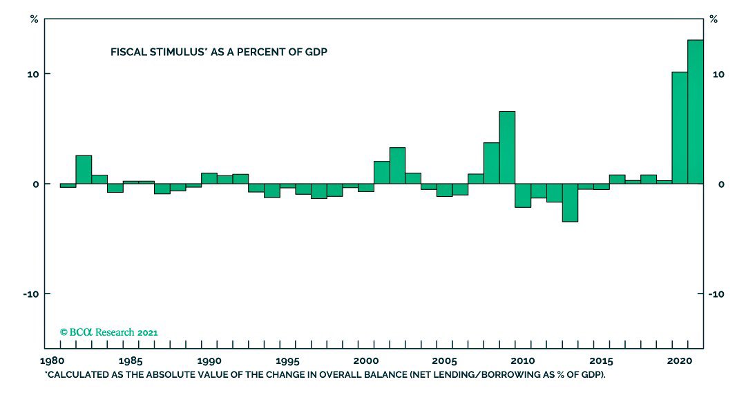 The US GDP looks good - Thanks to the stimulus...