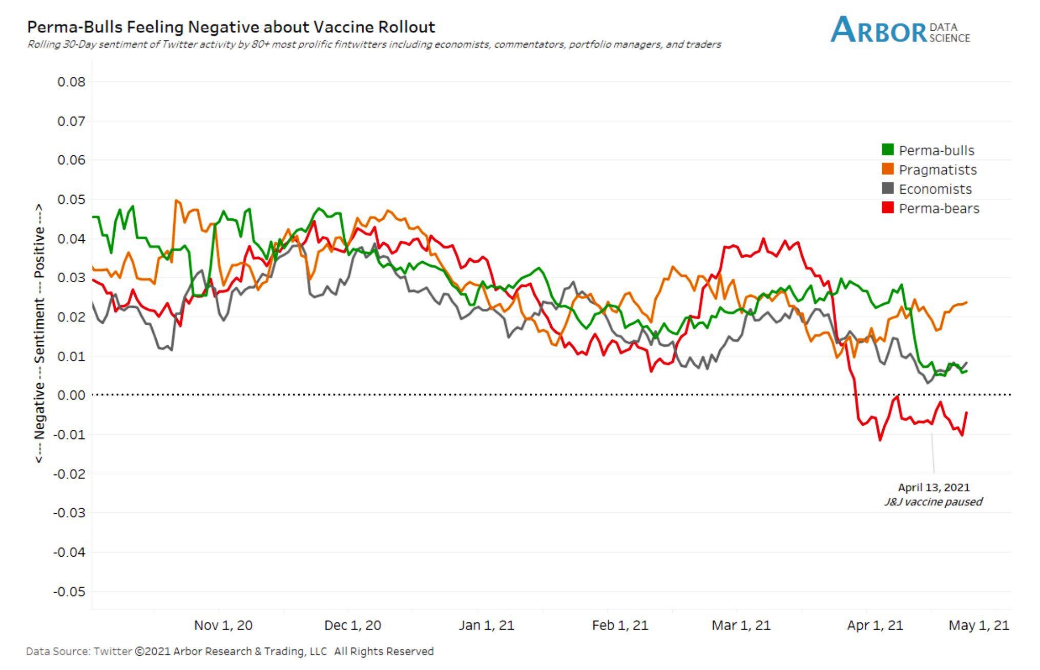 Vaccine sentiments: perma-bulls feeling less bullish