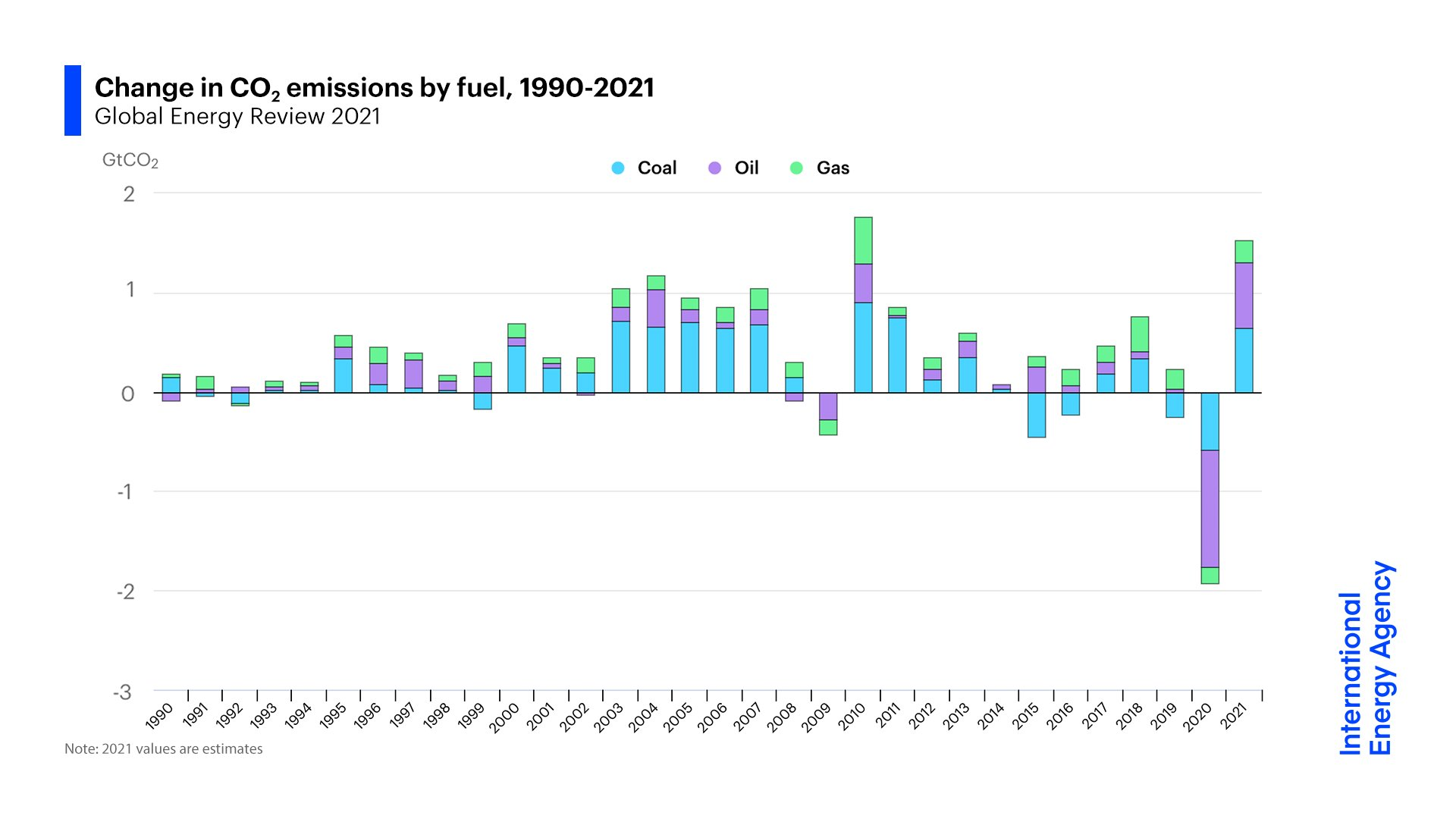 CO2 emissions are simply coming back...