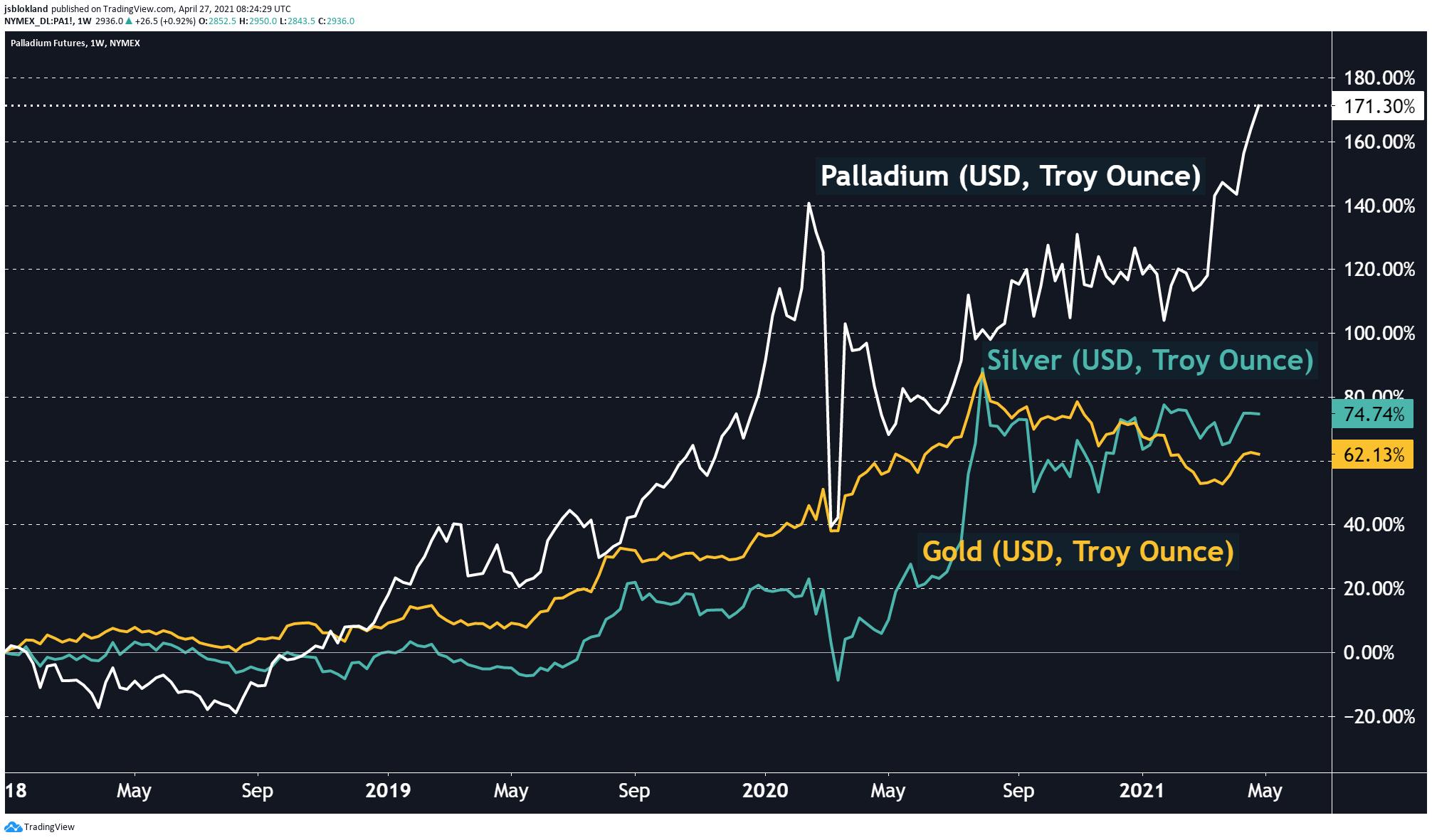 Is Palladium the king of metals?