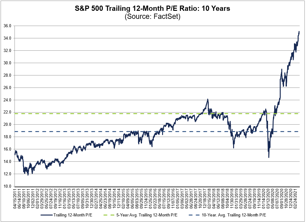 Is this S&P 500 P/E ratio a little high?