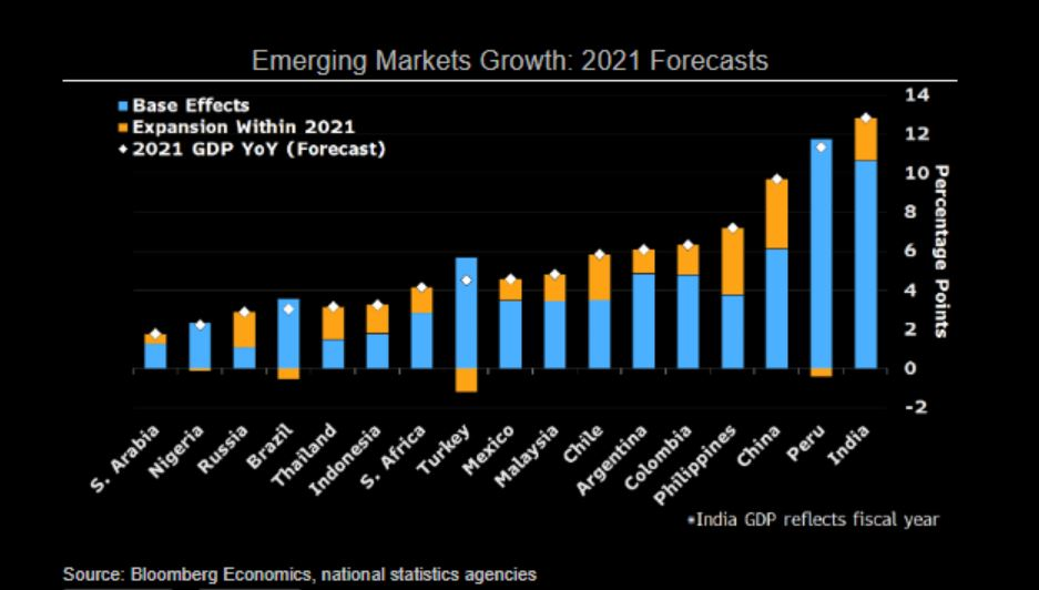 Emerging market's growth forecasts