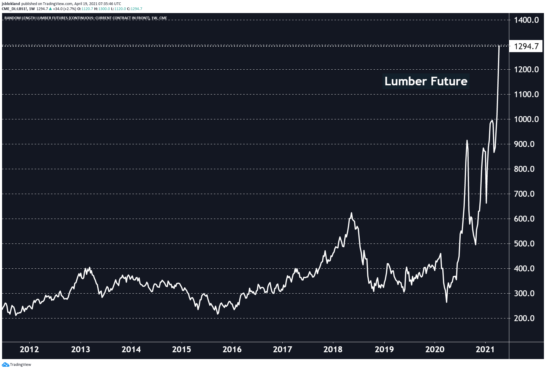 Lumber prices hit yet again a new all-time high