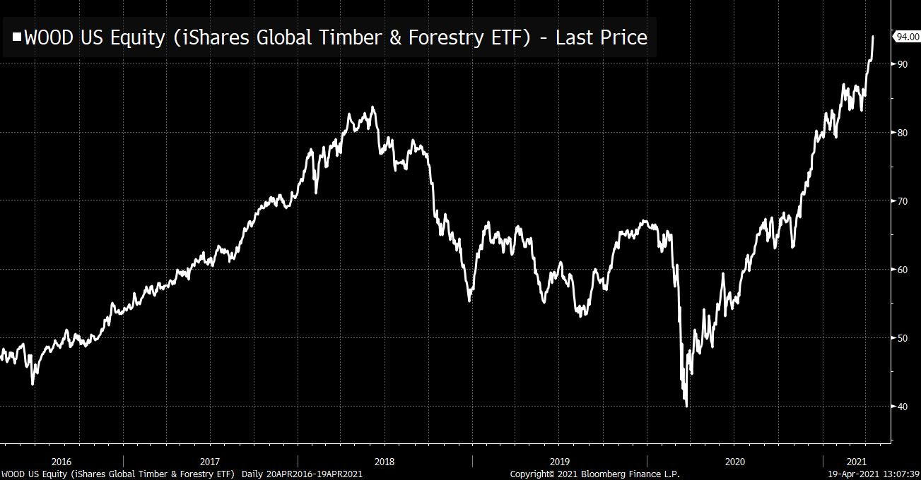 Lumber prices keep climbing. The peaks we had seen in 2018 are 50% lower than the one today.