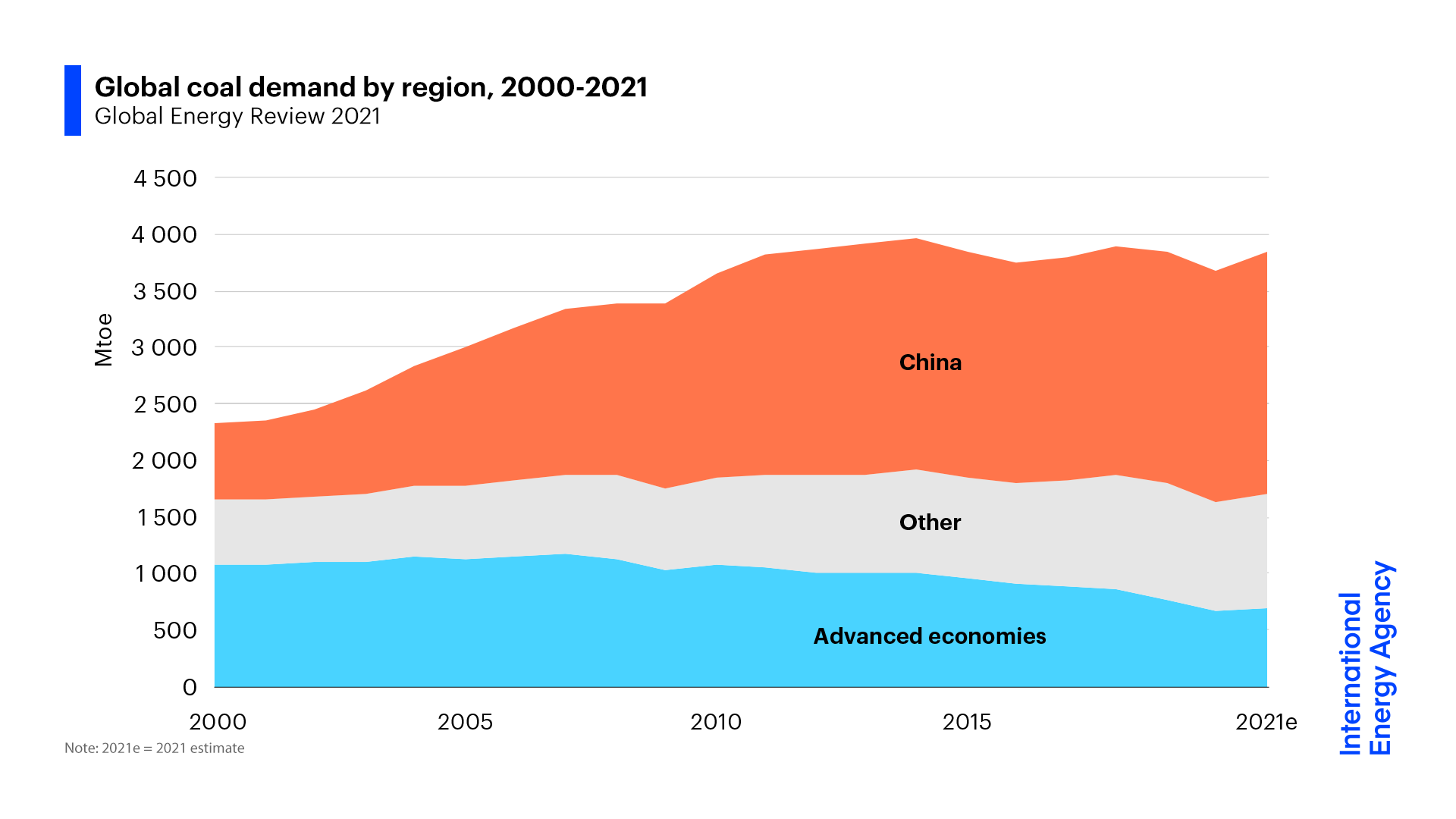 Coal demand is rising again