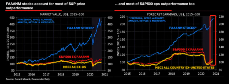 FAAANM stocks vs. S&P 500 ex FAAANM and MSCI AC ex-US price and EPS since 2015