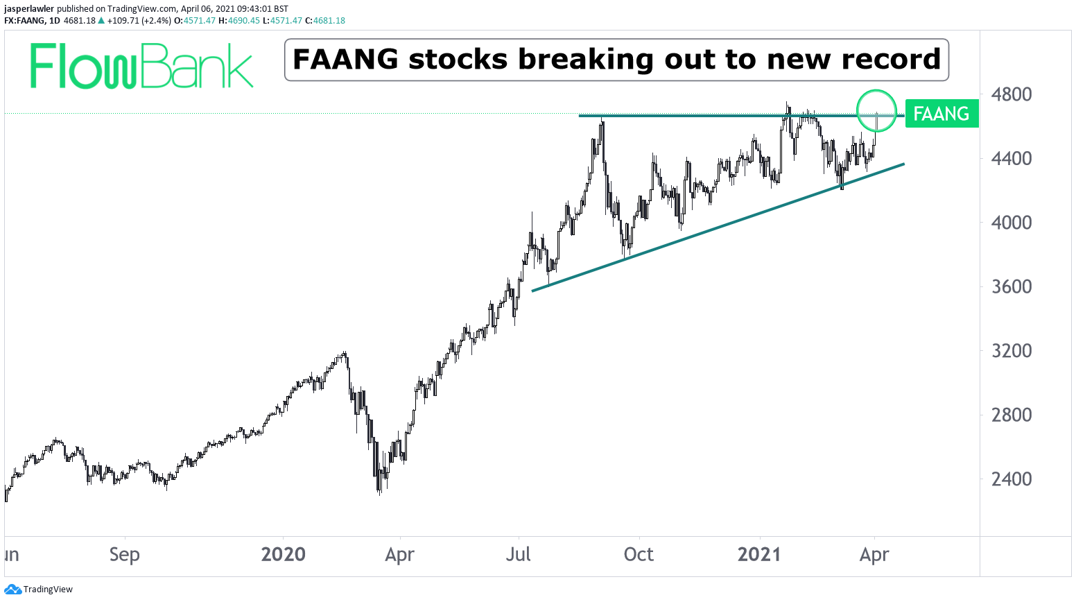 FAANG stocks breakout to new reocrd high