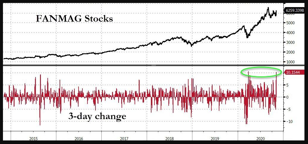 FANNAG stocks 3-day performance