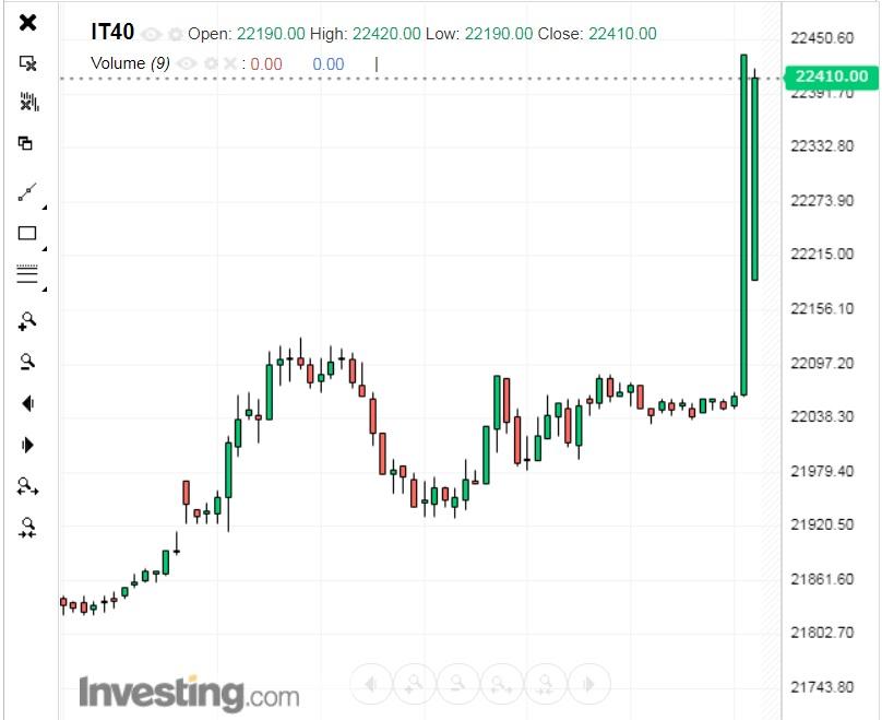 TechnocratFormer ECB President Mario Draghi to be installed as Italian Prime Minister (FTSE MIB pops)