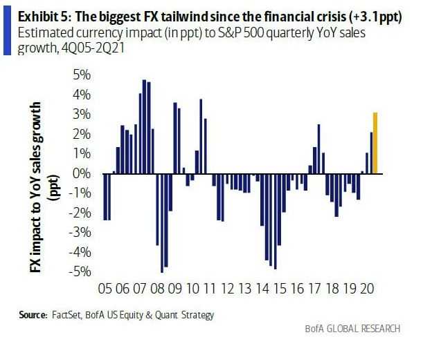 US companies have had biggest 'FX tailwind' since the financial crisis