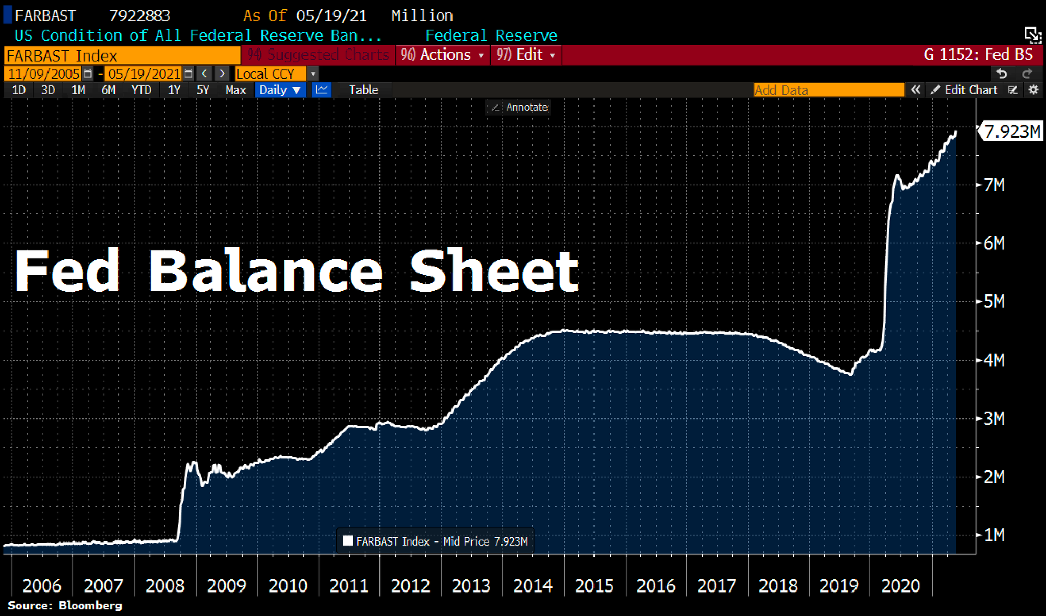 The Fed's Balance Sheet Expansion just saw its biggest weekly rise since March