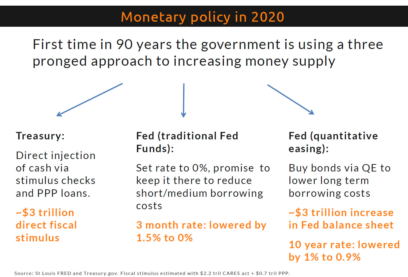 The 3-step guide to money printing according to the Fed