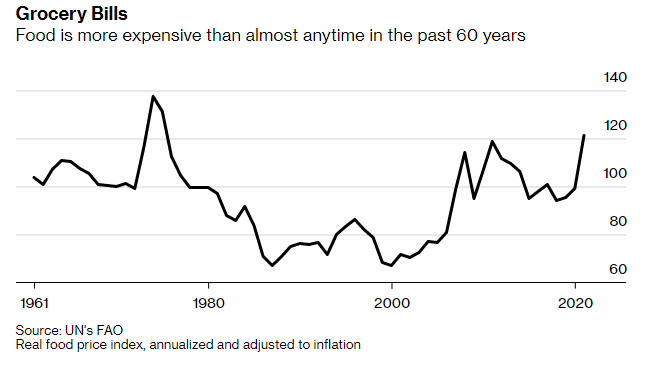 Food is the most expensive in nearly 60 years
