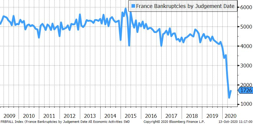 Number of bankruptcies by judgment date in France