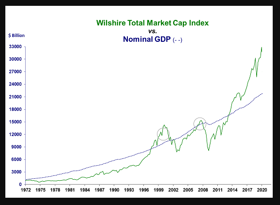 Wilshire total stock market capitalization to nominal GDP: record disconnect from GDP.