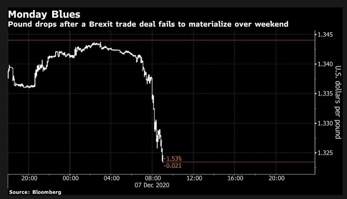 Brexit trade deal nerves kicking in at the final hurdle #GBPUSD