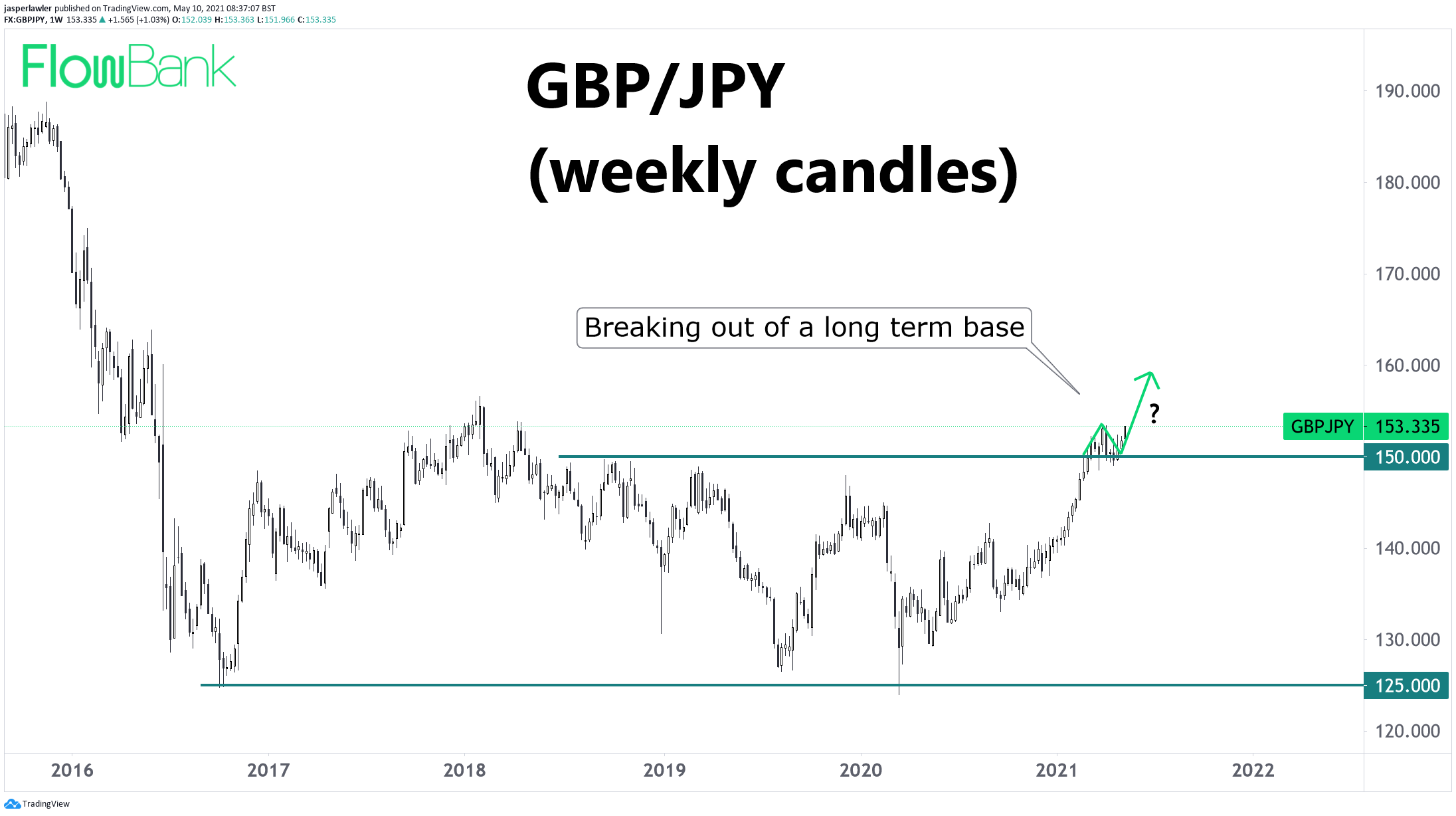 GBP/JPY holds 150, long term bottom could be in place