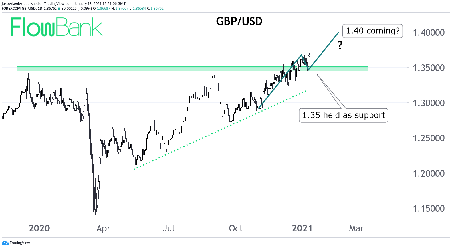 Sterling to capitalize on dollar weakness? GBP/USD