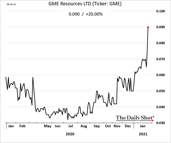 Ooops! GME Resources (an Australian miner) gets a surprise pop from traders looking for GameStop (GME)
