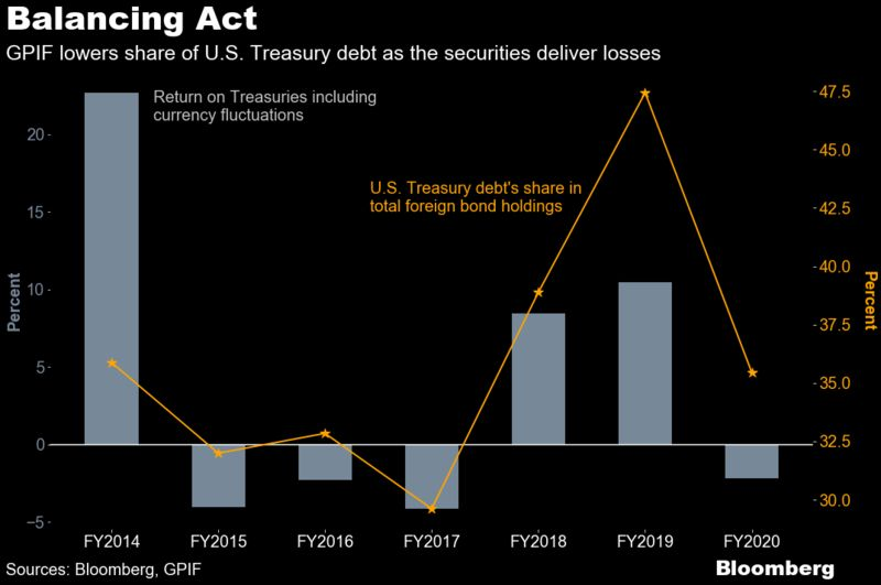 Japan's GPIF slashed Treasury holdings by most on record last year