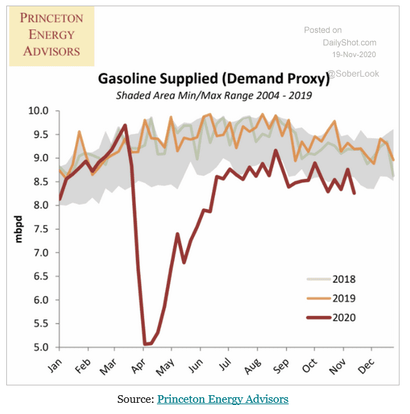 Gasoline demand never fully recovered after 1st lockdown, now 2nd has started...