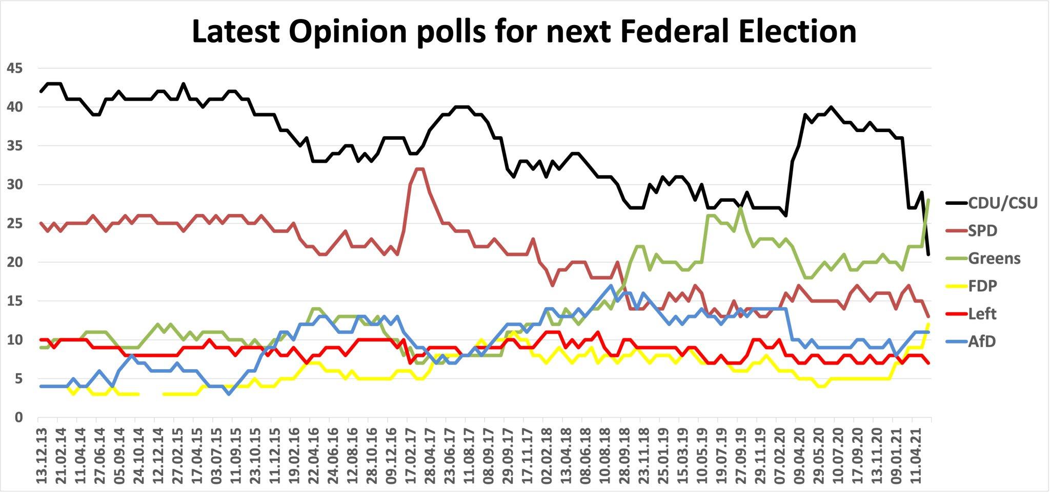 Angela Merkel's CDU crashes in polls - Greens might take control of Chancellorship