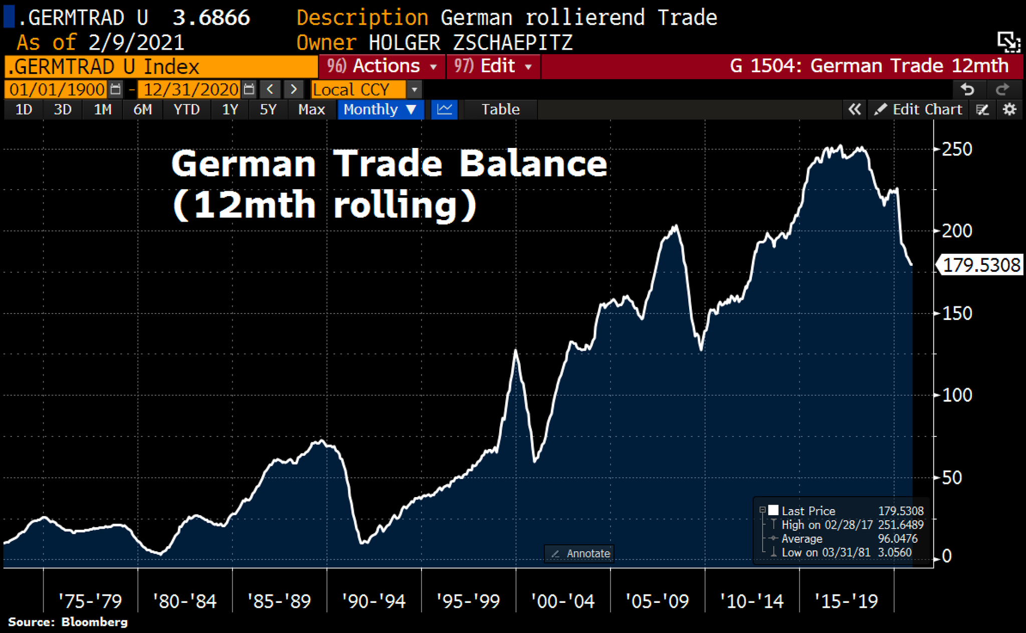 While China's trade surplous hit records in 2020, same can't be said for Germany