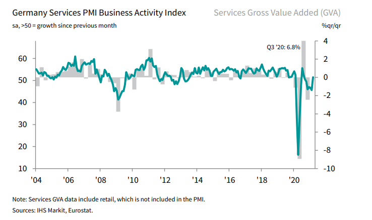 Germany PMI data for March