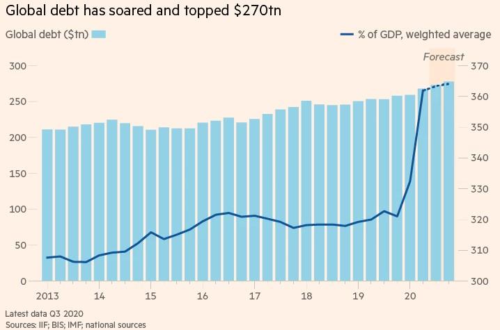 DEBT AS % OF GDP SOARS