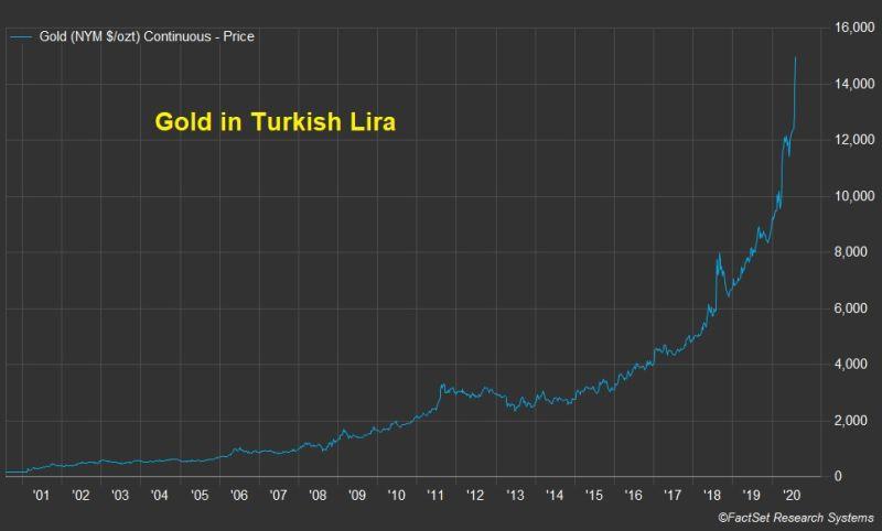 Gold in Turkish Lira