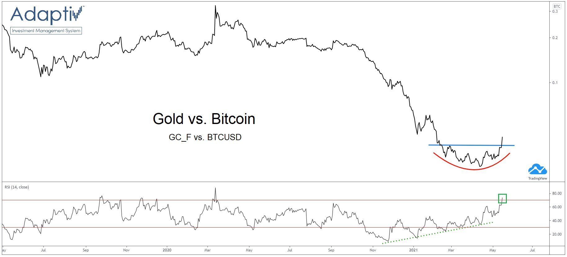 Another way to look at the Gold - Bitcoin rotation -> GC/BTC chart bottoming ?