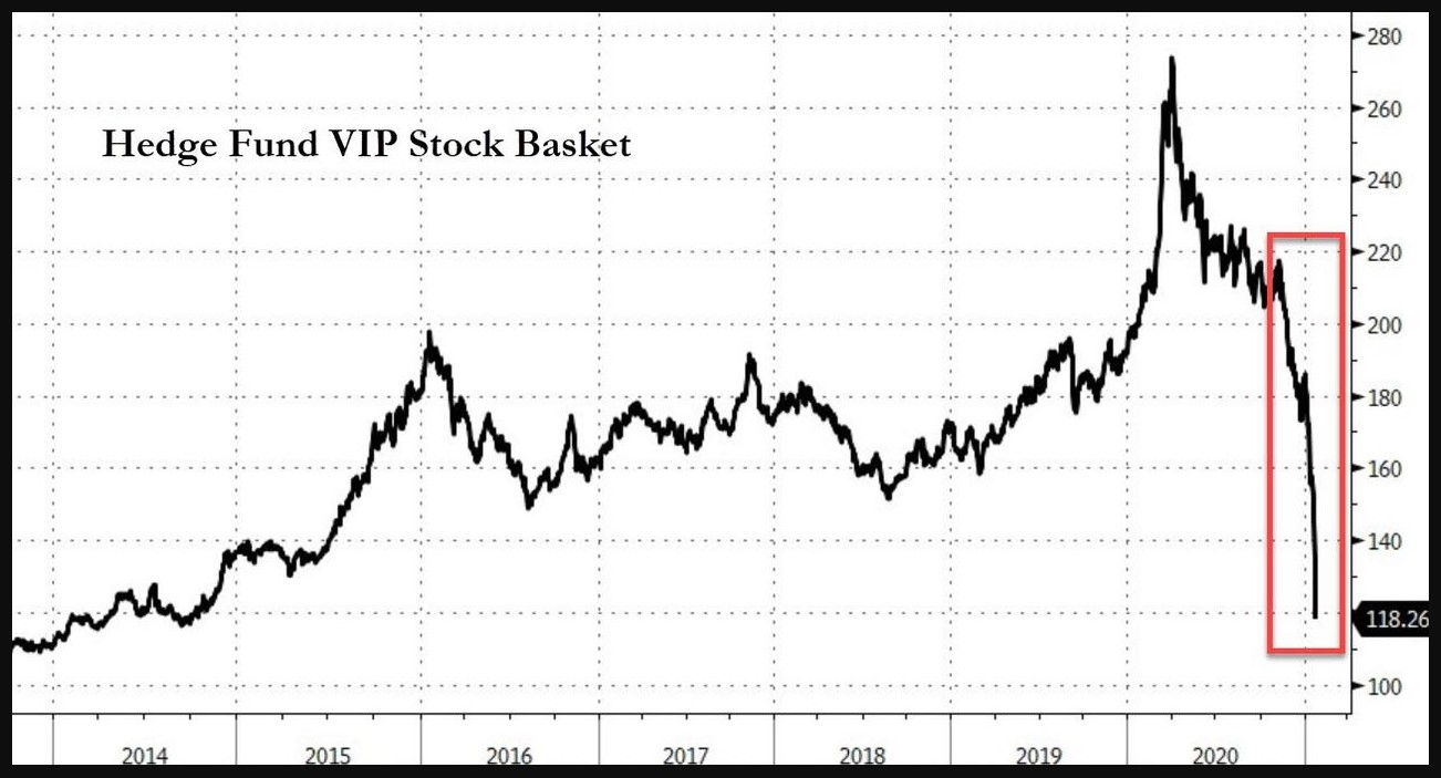 Hedge Funds VIP stocks  index