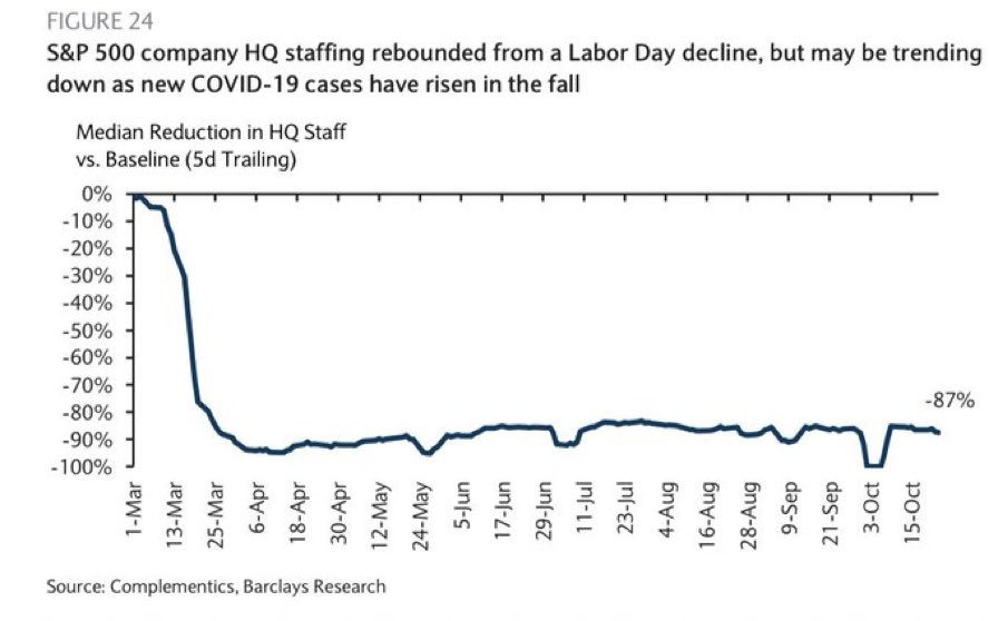 Staff working in HQ for S&P 500 companies still -87%