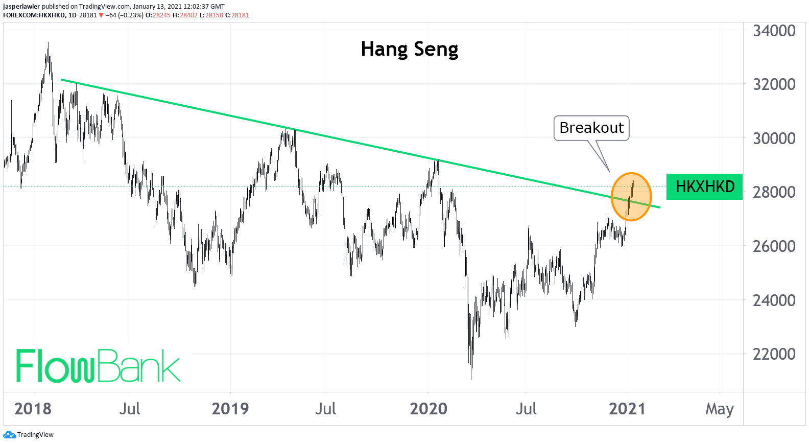 Hang Seng index breaks out from 3-year trendline