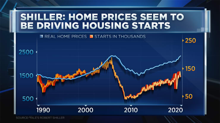 Robert Shiller: In real terms, the home prices have never been so high