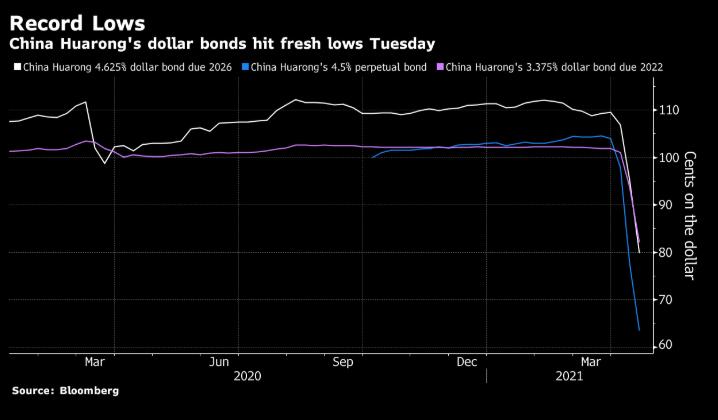 Credit crash: China Huarrong's bonds trading at 65 cents on the dollar
