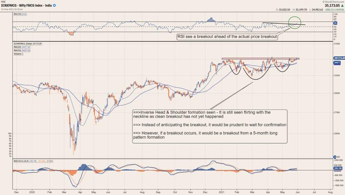 An interesting chart setup in Indian FMCG stocks