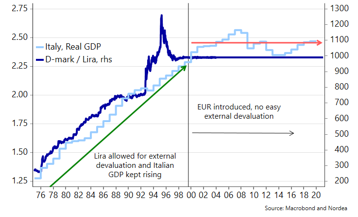 Flat Italian GDP growth is tied directly to the euro